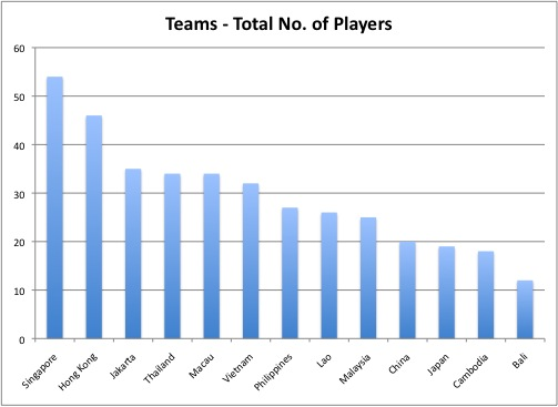Total No. of Players for each Club: Bali had 12 while Singapore had 54.